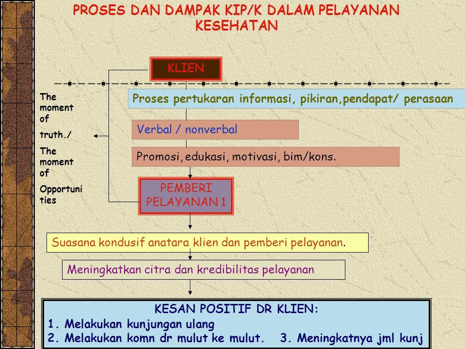 PROSES DAN DAMPAK KIP/K DALAM PELAYANAN KESEHATAN KLIEN PEMBERI PELAYANAN 1 Proses pertukaran informasi, pikiran,pendapat/ perasaan Verbal / nonverbal