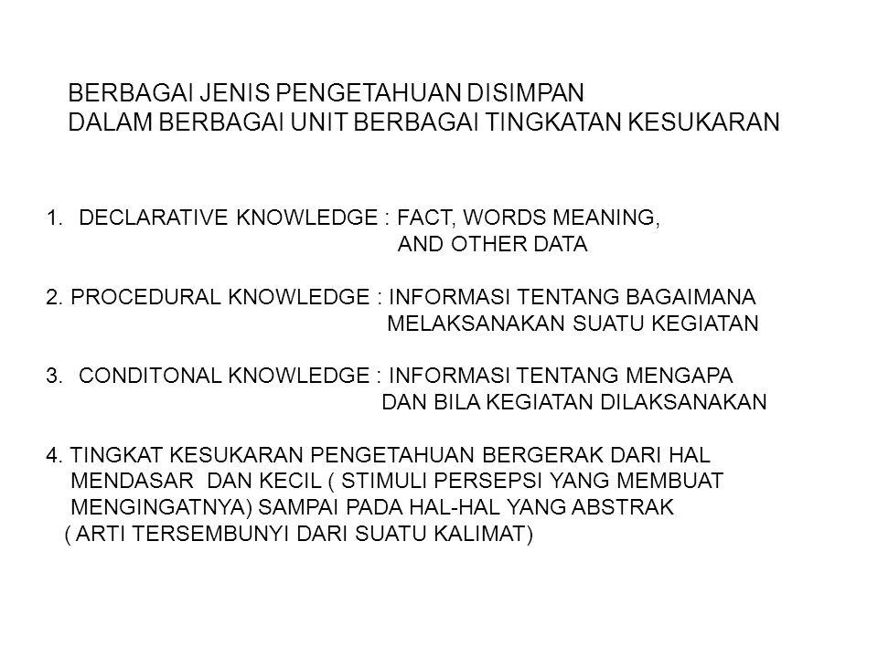 BERBAGAI JENIS PENGETAHUAN DISIMPAN DALAM BERBAGAI UNIT BERBAGAI TINGKATAN KESUKARAN 1.DECLARATIVE KNOWLEDGE : FACT, WORDS MEANING, AND OTHER DATA 2.