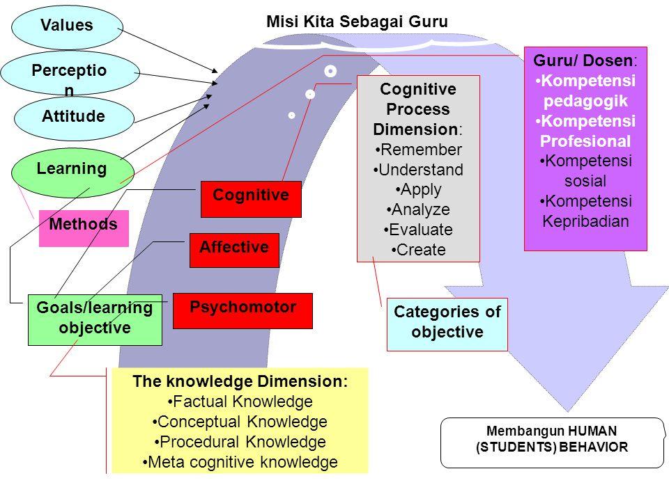 Membangun HUMAN (STUDENTS) BEHAVIOR Values Perceptio n Attitude Learning Methods Goals/learning objective Cognitive Affective Psychomotor Cognitive Pr
