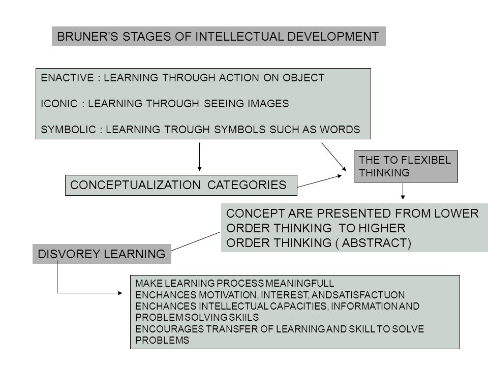 BRUNER'S STAGES OF INTELLECTUAL DEVELOPMENT ENACTIVE : LEARNING THROUGH ACTION ON OBJECT ICONIC : LEARNING THROUGH SEEING IMAGES SYMBOLIC : LEARNING T