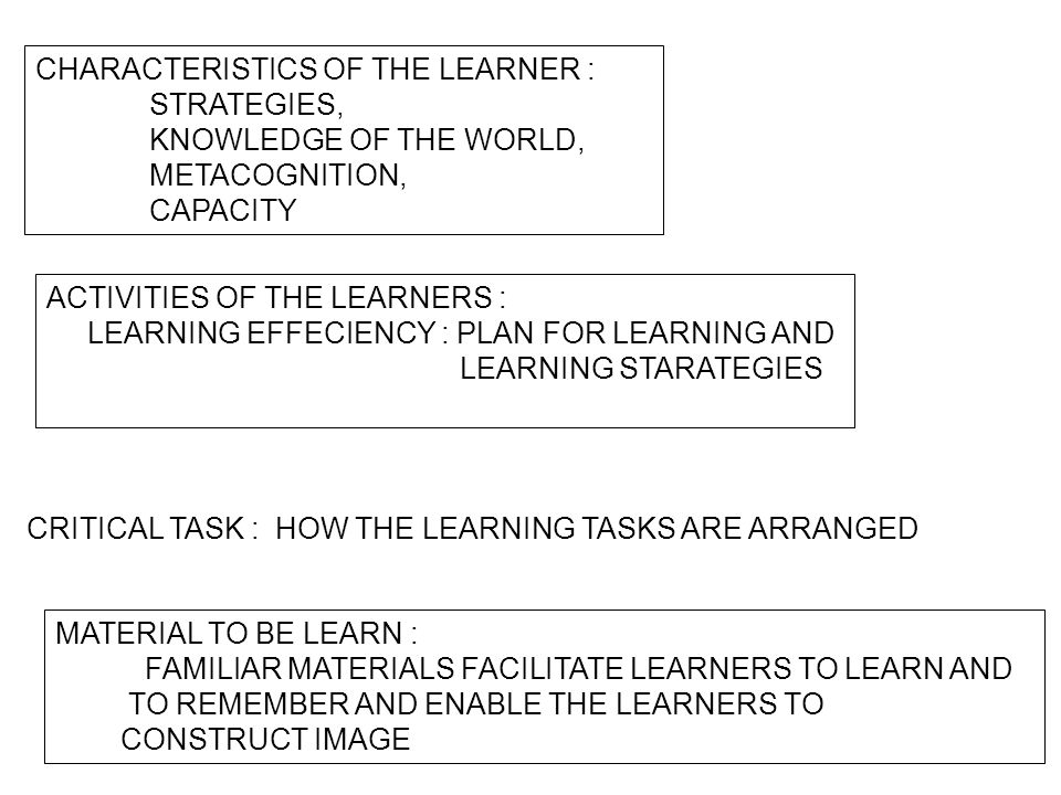 CHARACTERISTICS OF THE LEARNER : STRATEGIES, KNOWLEDGE OF THE WORLD, METACOGNITION, CAPACITY ACTIVITIES OF THE LEARNERS : LEARNING EFFECIENCY : PLAN F