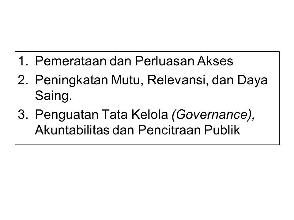PAYUNG KEBIJAKAN 1.Pemerataan dan Perluasan Akses 2.Peningkatan Mutu, Relevansi, dan Daya Saing. 3.Penguatan Tata Kelola (Governance), Akuntabilitas d