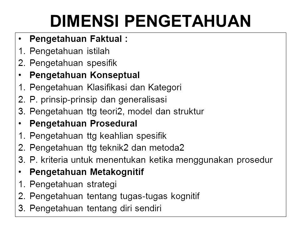 DIMENSI PENGETAHUAN Pengetahuan Faktual : 1.Pengetahuan istilah 2.Pengetahuan spesifik Pengetahuan Konseptual 1.Pengetahuan Klasifikasi dan Kategori 2