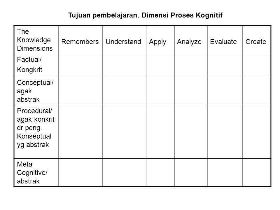 The Knowledge Dimensions RemembersUnderstandApplyAnalyzeEvaluateCreate Factual/ Kongkrit Conceptual/ agak abstrak Procedural/ agak konkrit dr peng. Ko