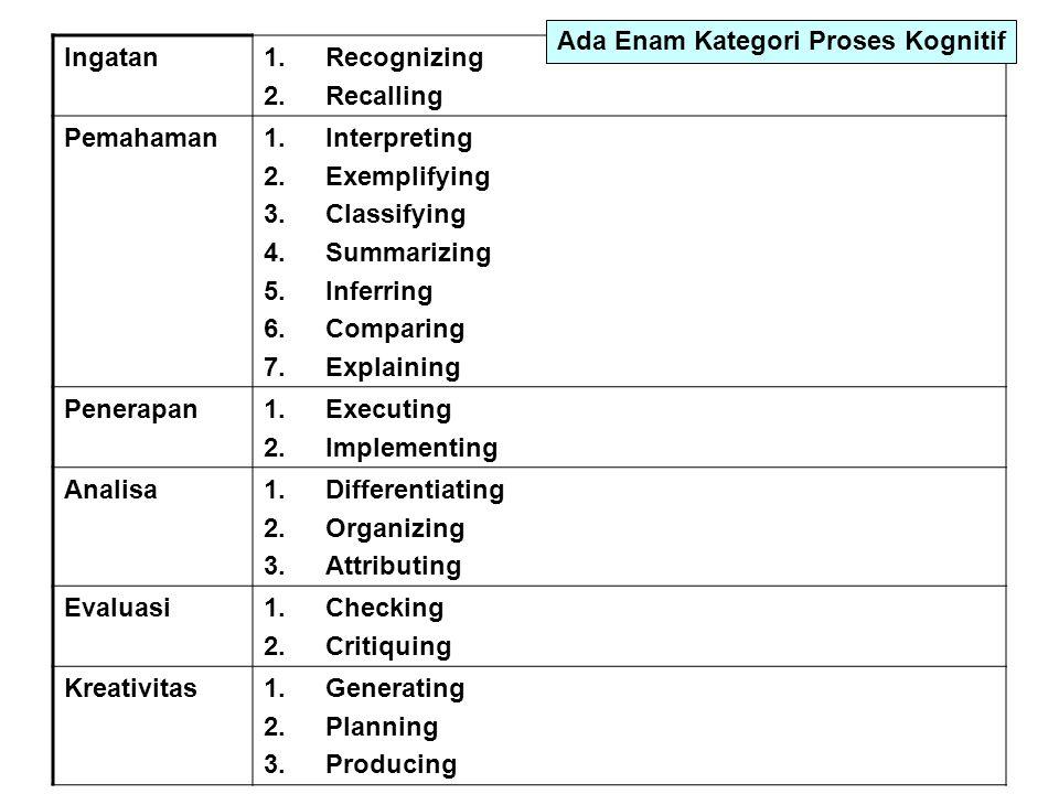 Ingatan1.Recognizing 2.Recalling Pemahaman1.Interpreting 2.Exemplifying 3.Classifying 4.Summarizing 5.Inferring 6.Comparing 7.Explaining Penerapan1.Ex
