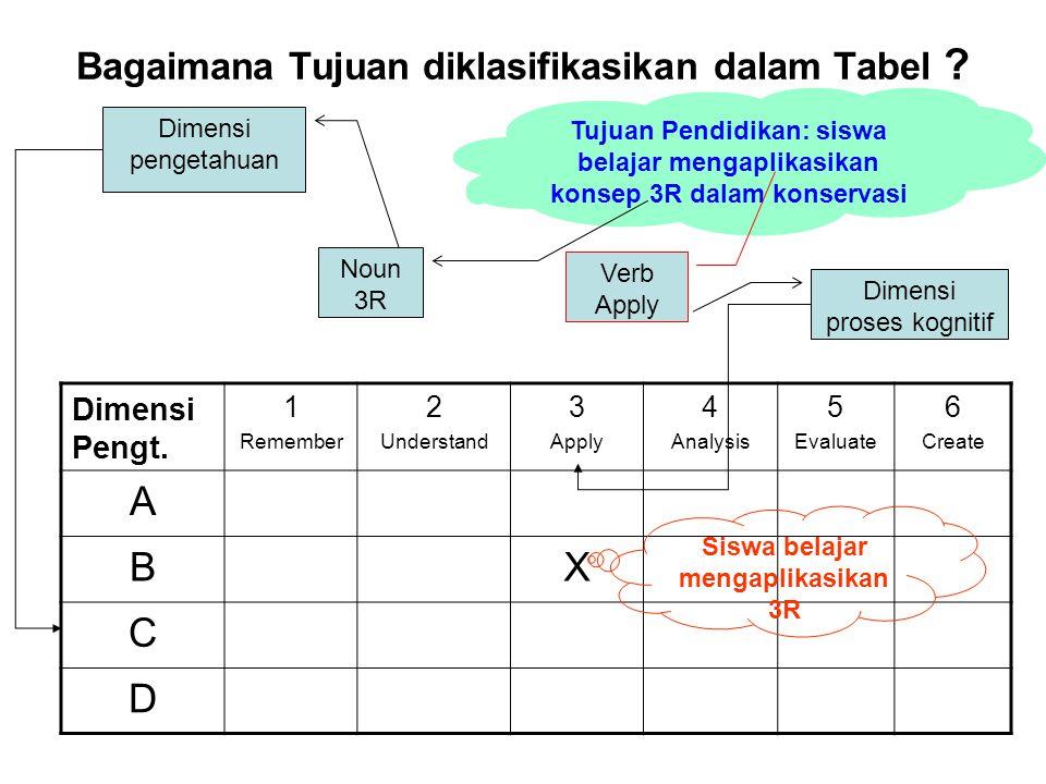 Bagaimana Tujuan diklasifikasikan dalam Tabel ? Dimensi Pengt. 1 Remember 2 Understand 3 Apply 4 Analysis 5 Evaluate 6 Create A BX C D Tujuan Pendidik