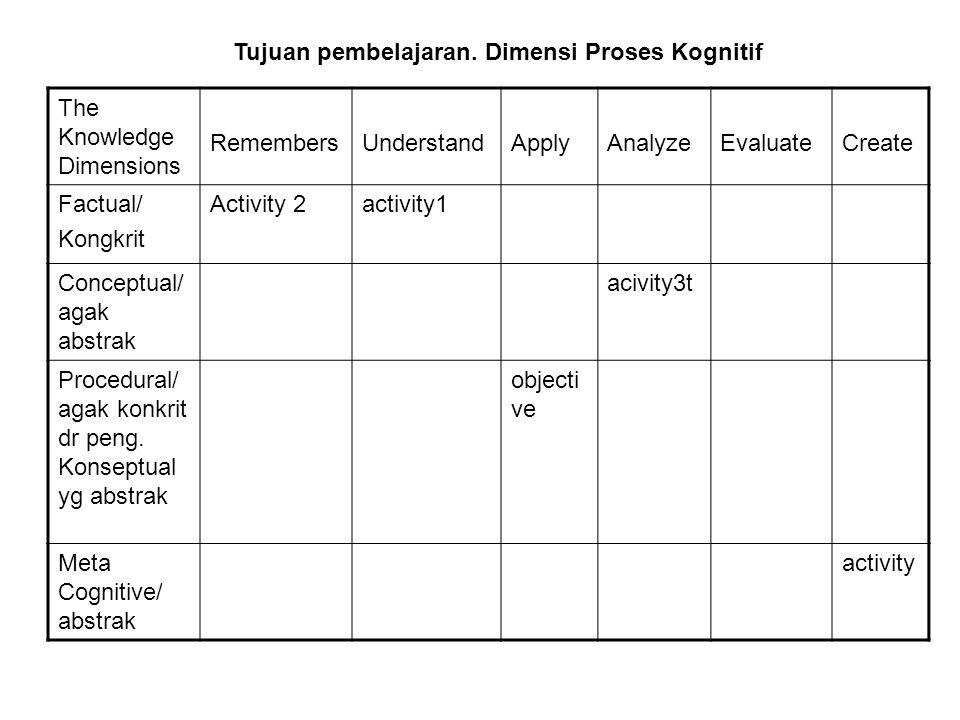 The Knowledge Dimensions RemembersUnderstandApplyAnalyzeEvaluateCreate Factual/ Kongkrit Activity 2activity1 Conceptual/ agak abstrak acivity3t Proced