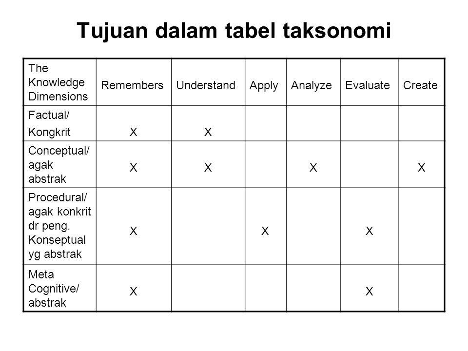 Tujuan dalam tabel taksonomi The Knowledge Dimensions RemembersUnderstandApplyAnalyzeEvaluateCreate Factual/ KongkritXX Conceptual/ agak abstrak XXXX