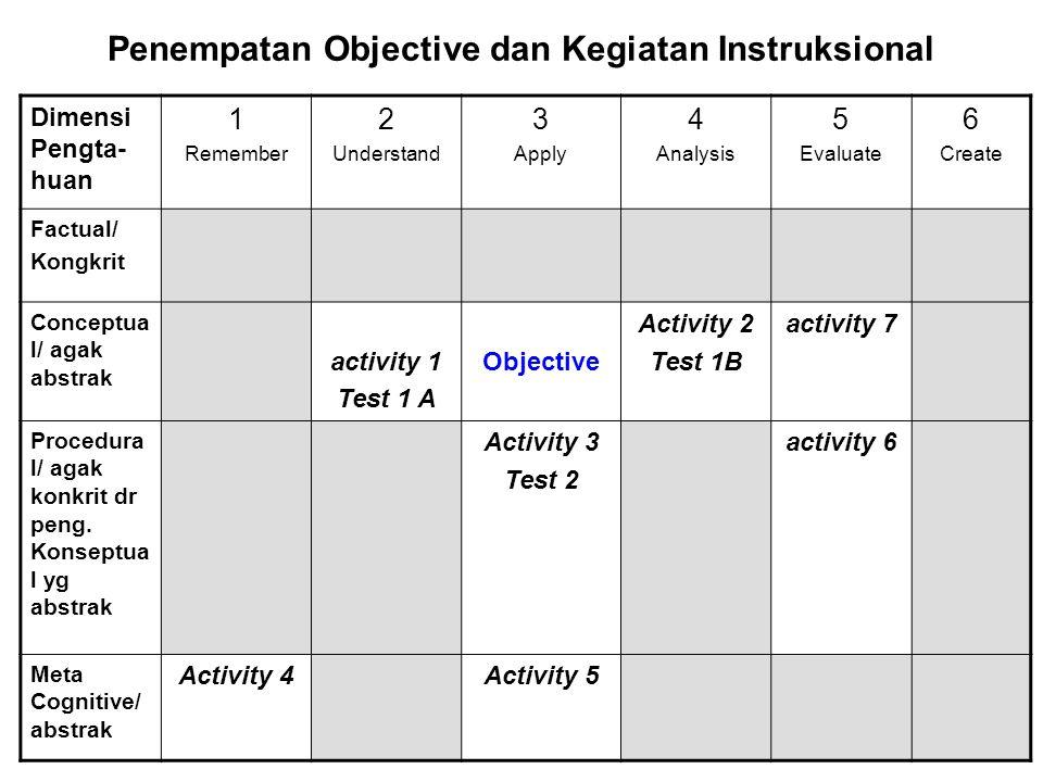 Penempatan Objective dan Kegiatan Instruksional Dimensi Pengta- huan 1 Remember 2 Understand 3 Apply 4 Analysis 5 Evaluate 6 Create Factual/ Kongkrit