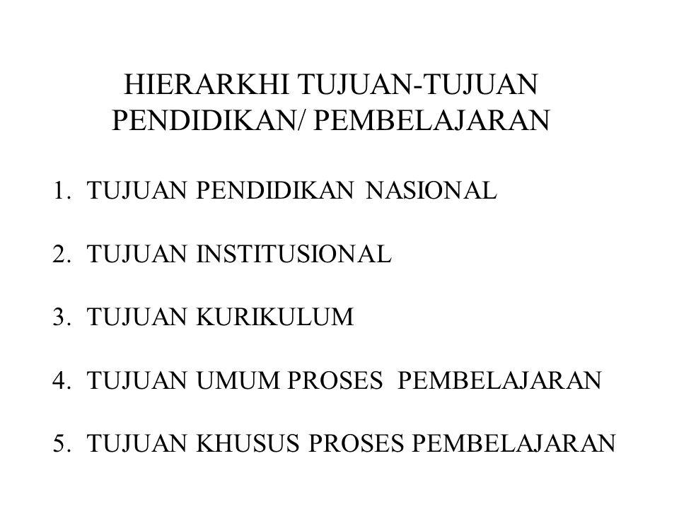 HIERARKHI TUJUAN-TUJUAN PENDIDIKAN/ PEMBELAJARAN 1.TUJUAN PENDIDIKAN NASIONAL 2.TUJUAN INSTITUSIONAL 3.TUJUAN KURIKULUM 4.TUJUAN UMUM PROSES PEMBELAJA