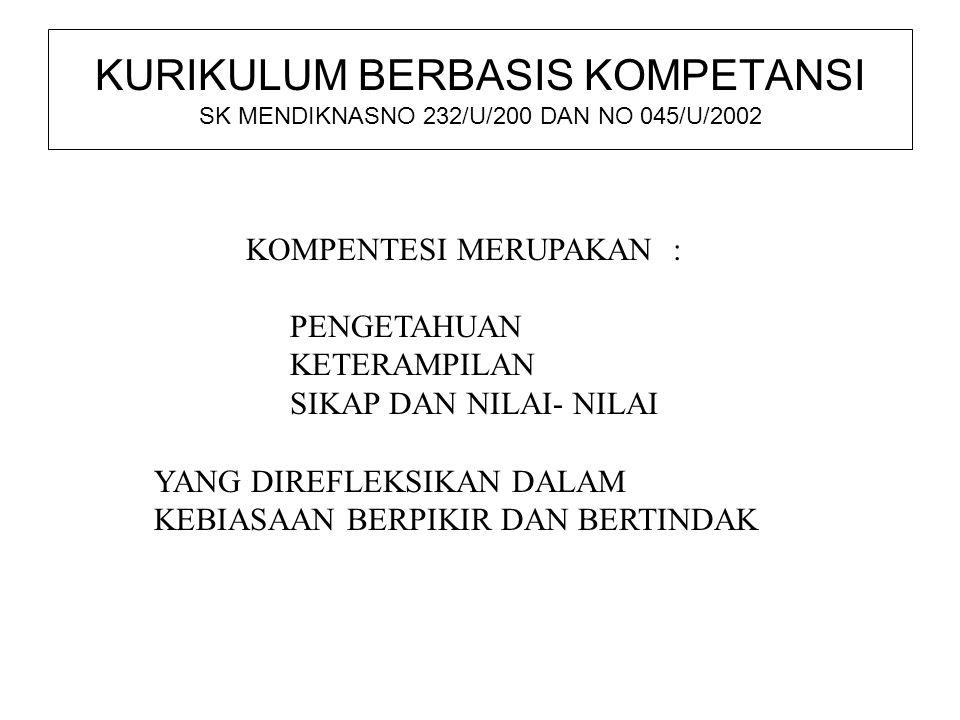 KURIKULUM BERBASIS KOMPETANSI SK MENDIKNASNO 232/U/200 DAN NO 045/U/2002 KOMPENTESI MERUPAKAN : PENGETAHUAN KETERAMPILAN SIKAP DAN NILAI- NILAI YANG D
