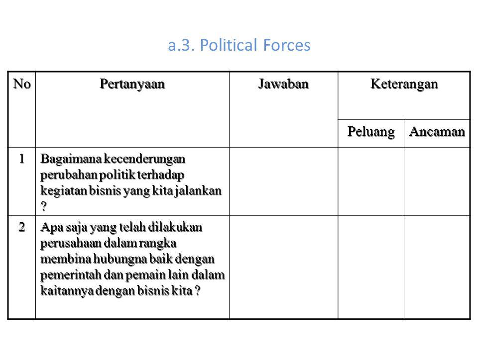 a.3. Political Forces NoPertanyaanJawabanKeterangan PeluangAncaman 1 Bagaimana kecenderungan perubahan politik terhadap kegiatan bisnis yang kita jala