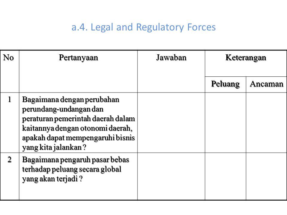 a.4. Legal and Regulatory Forces NoPertanyaanJawabanKeterangan PeluangAncaman 1 Bagaimana dengan perubahan perundang-undangan dan peraturan pemerintah