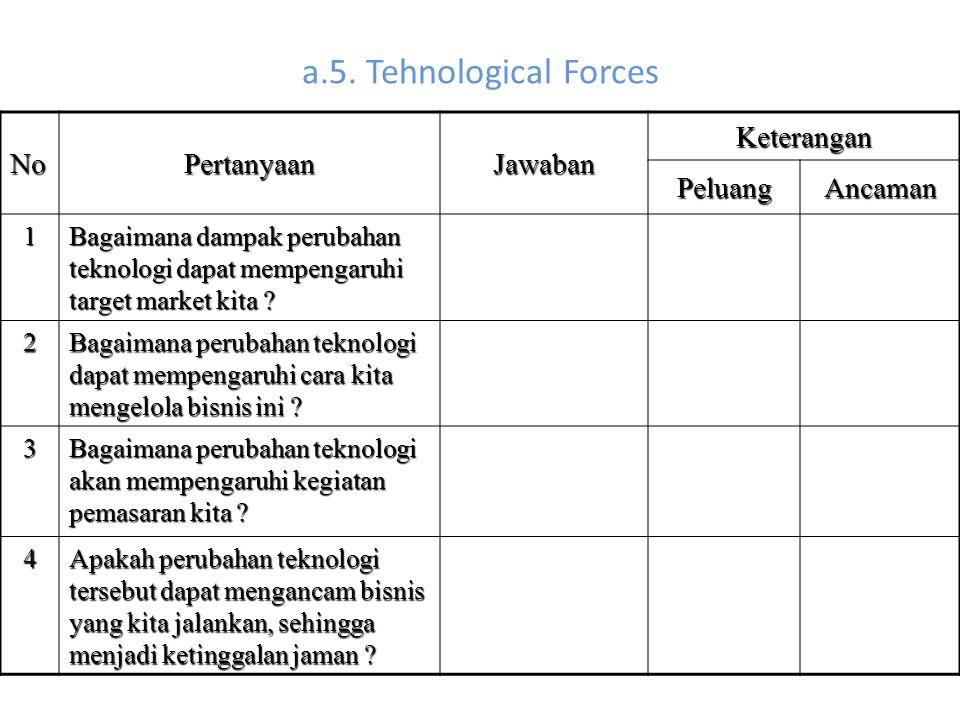 a.5. Tehnological Forces NoPertanyaanJawaban Keterangan PeluangAncaman 1 Bagaimana dampak perubahan teknologi dapat mempengaruhi target market kita ?