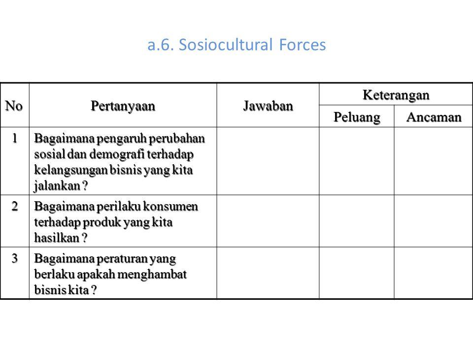 a.6. Sosiocultural Forces NoPertanyaanJawaban Keterangan PeluangAncaman 1 Bagaimana pengaruh perubahan sosial dan demografi terhadap kelangsungan bisn