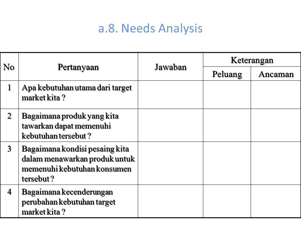 a.8. Needs Analysis NoPertanyaanJawaban Keterangan PeluangAncaman 1 Apa kebutuhan utama dari target market kita ? 2 Bagaimana produk yang kita tawarka