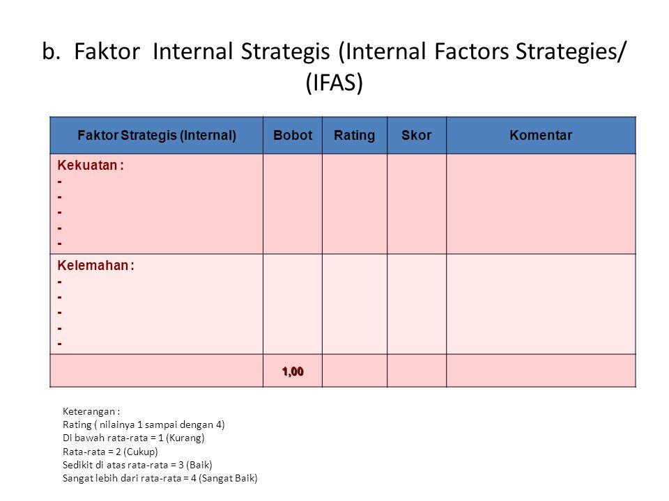 Faktor Strategis (Internal)BobotRatingSkorKomentar Kekuatan : - Kelemahan : - 1,00 b. Faktor Internal Strategis (Internal Factors Strategies/ (IFAS) K