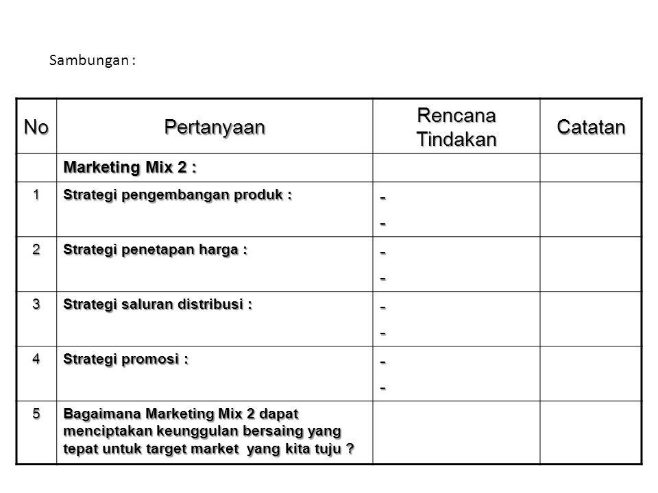 NoPertanyaan Rencana Tindakan Catatan Marketing Mix 2 : 1 Strategi pengembangan produk : -- 2 Strategi penetapan harga : -- 3 Strategi saluran distrib