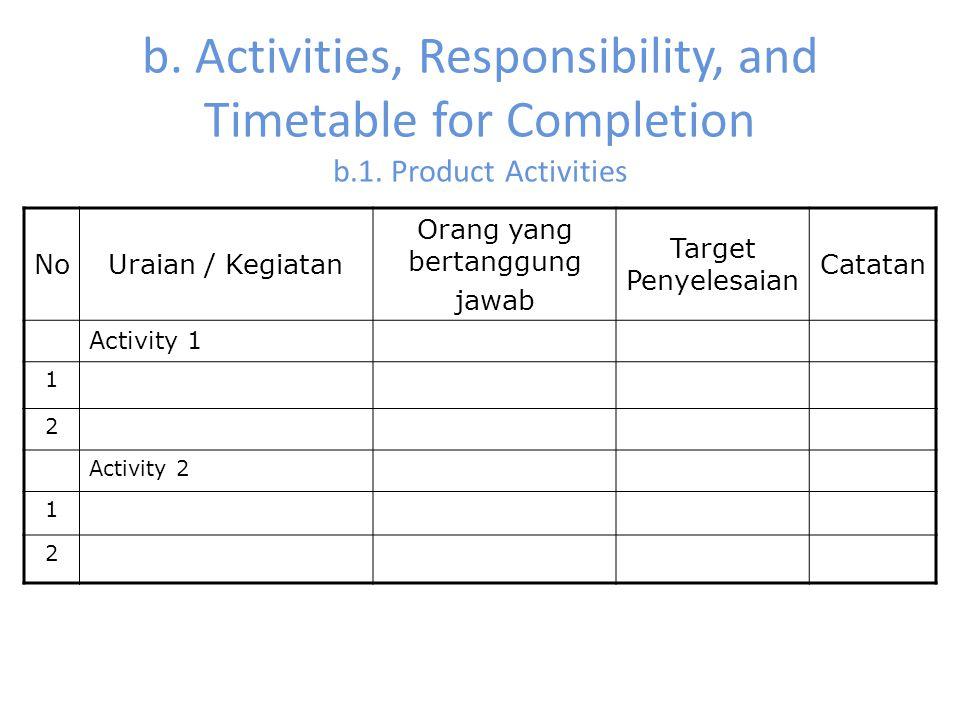b. Activities, Responsibility, and Timetable for Completion b.1. Product Activities NoUraian / Kegiatan Orang yang bertanggung jawab Target Penyelesai