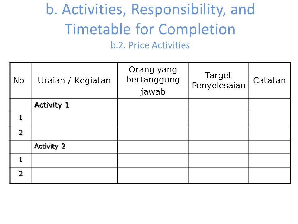 b. Activities, Responsibility, and Timetable for Completion b.2. Price Activities NoUraian / Kegiatan Orang yang bertanggung jawab Target Penyelesaian