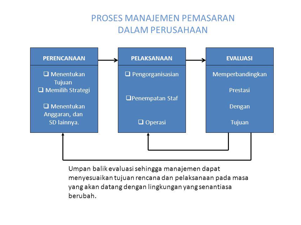 PERENCANAAN PEMASARAN VISI & MISI BISNIS ANALISIS EKSTERNAL Market Customer, Competitor, Economic, Political, Legal, Technological, Sosiocultural ANALISIS INTERNAL Kinerja, Produk, Harga, Tenaga Penjualan, Finansial, R & D TUJUAN PEMASARAN Profit, Sales, Share, Inovasi STRATEGI PEMASARAN General Strategy Develop, Stabilized, Turnaround, Growth Strategy Penetration, Market Expantion, Diversification, Integration Competitive Advantage Strategy Low Cost, Differentiation, Focus Aliansi Marketing Strategic Segmenting, Targeting, Positioning, PLC, Marketing Mix IMPLEMENTASI Membangun Keahlian, Implementasi, dan Evaluasi