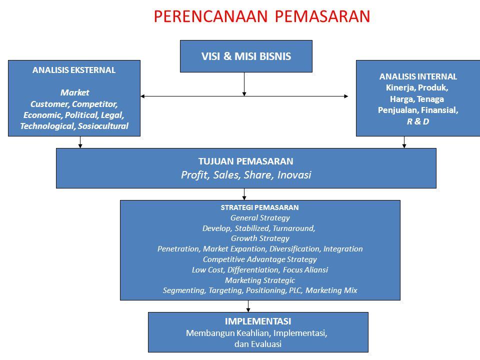 PERENCANAAN PEMASARAN Minimum, rencana pemasaran memuat unsur- unsur sebagai berikut: 1.Tujuan Pemasaran dan Strategi Pemasaran; 2.Strategi Bauran Pemasaran; 3.Deskripsi Produk; 4.Strategi Penetapan harga; 5.Rencana Promosi; dan 6.Penempatan Produk (Penempatan dan Distribusi)
