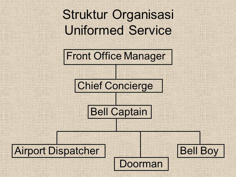 Struktur Organisasi Uniformed Service Front Office Manager Chief Concierge Bell Captain Bell Boy Airport Dispatcher Doorman
