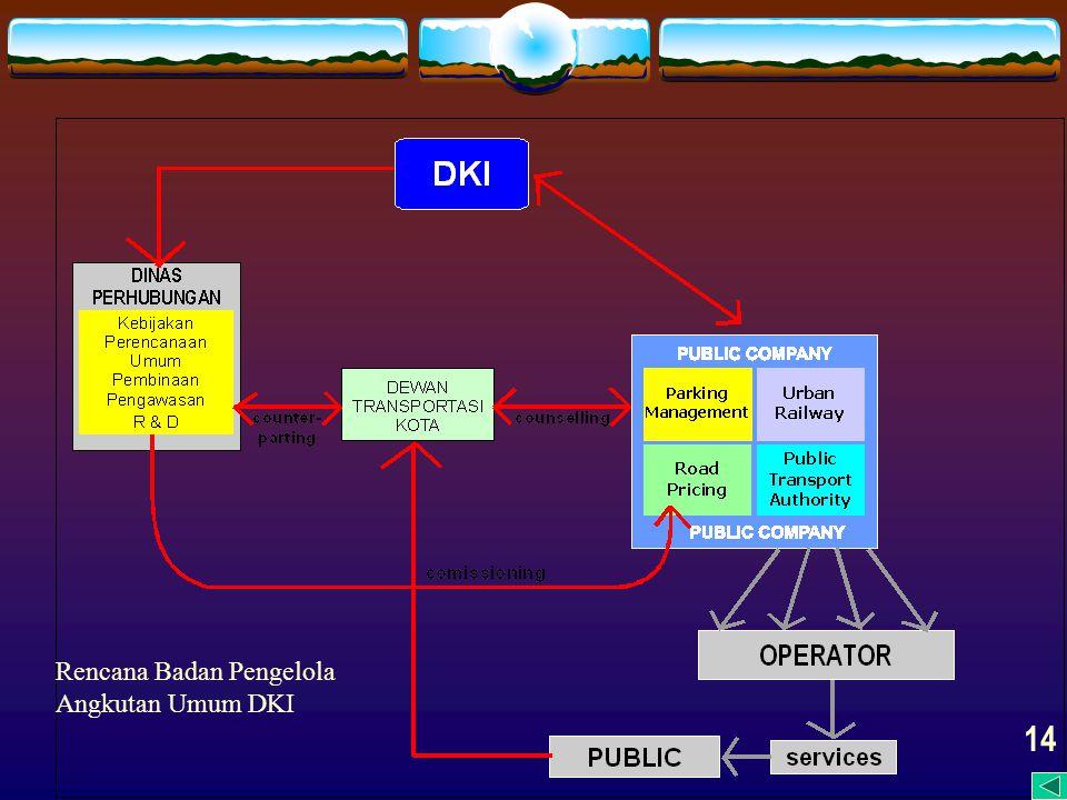 Rencana Badan Pengelola Angkutan Umum DKI 14