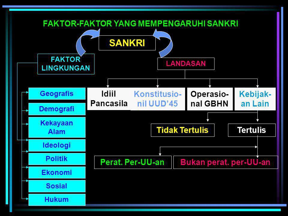 1. Fisik-Geografis 2. Demografi 3. Kekayaan Alam 4. Idiologi 5. Politik 6. Ekonomi 7. Sosial budaya 8. Hankam LEMHANAS (1989) : Asta Gatra (delapan uj