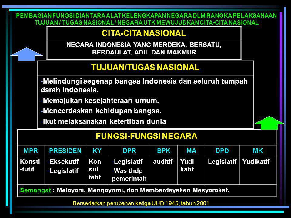 BAB III SUSDUK LEMBAGA TERTINGGI & TINGGI NEGARA A.FUNGSI-FUNGSI NEGARA 1. Fungsi Konstitutif : MPR 2. Fungsi Eksekutif : PRESIDEN 3. Fungsi Legislati