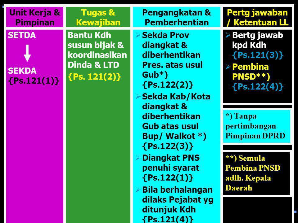 Perangkat Daerah ( Ps. 120 ) 1. Provinsi terdiri atas: (ps. 120 (1) @ Setda, @ Set DPRD, @ Dinda, dan @LTD 2. Kab/Kota terdiri atas: (ps. 120 (2) # Se