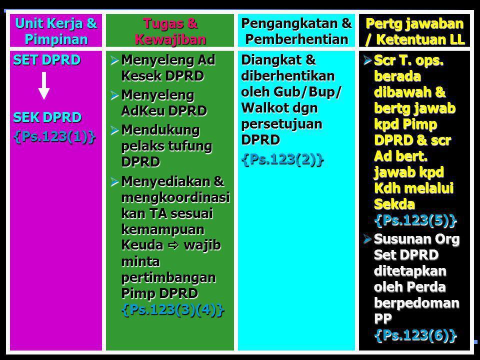 Unit Kerja & Pimpinan Tugas & Kewajiban Pengangkatan & Pemberhentian Pertg jawaban / Ketentuan LL SETDA SEKDA {Ps.121(1)} Bantu Kdh susun bijak & koor