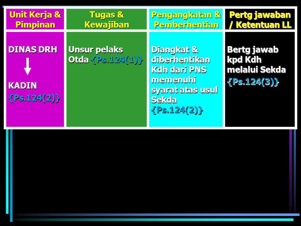Unit Kerja & Pimpinan Tugas & Kewajiban Pengangkatan & Pemberhentian Pertg jawaban / Ketentuan LL SET DPRD SEK DPRD {Ps.123(1)}  Menyeleng Ad Kesek D