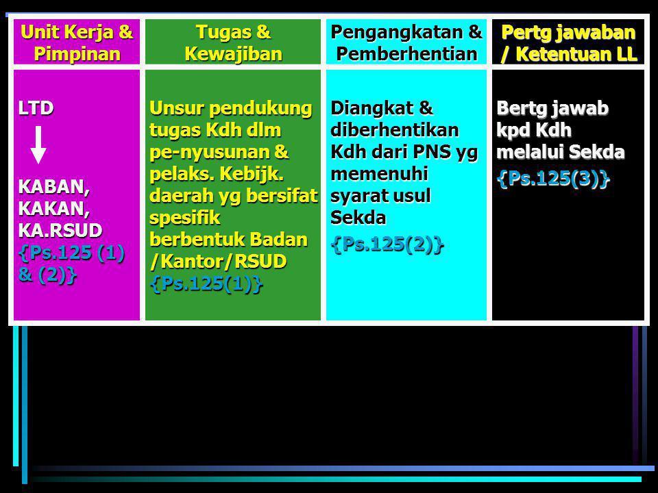 Unit Kerja & Pimpinan Tugas & Kewajiban Pengangkatan & Pemberhentian Pertg jawaban / Ketentuan LL DINAS DRH KADIN{Ps.124(2)} Unsur pelaks Otda {Ps.124