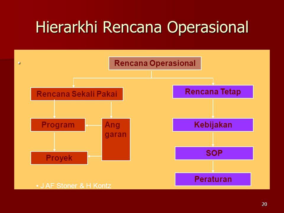 Hierarkhi Rencana Operasional.