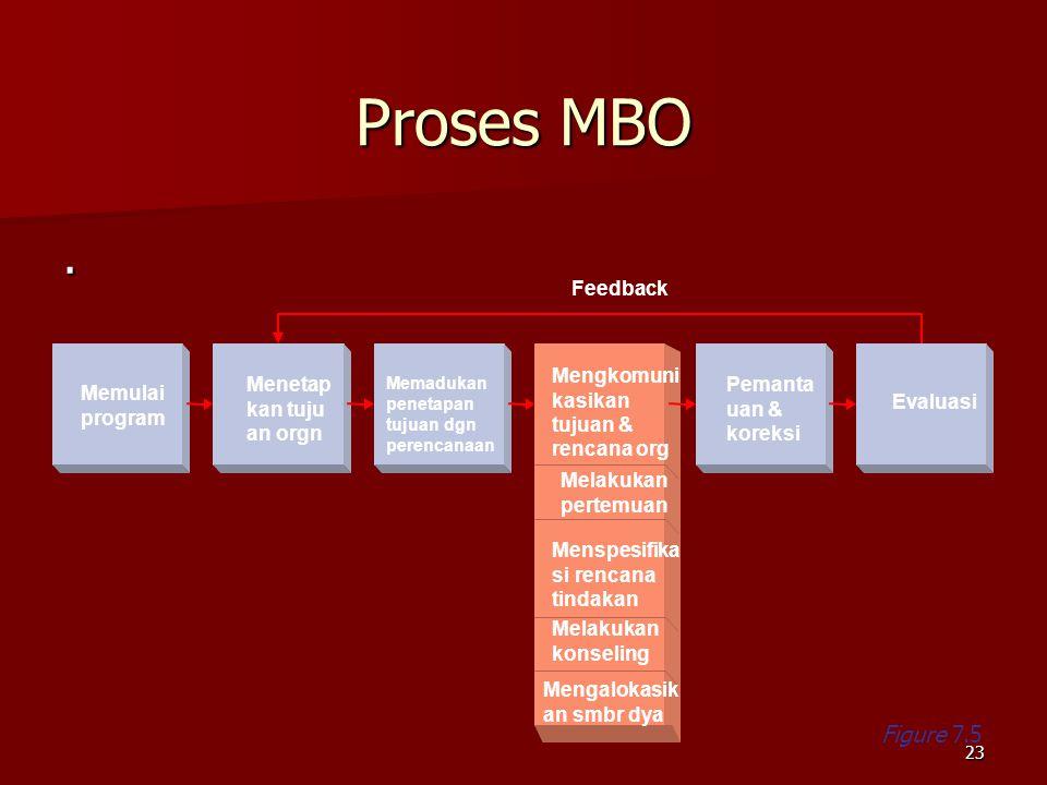 Proses MBO.