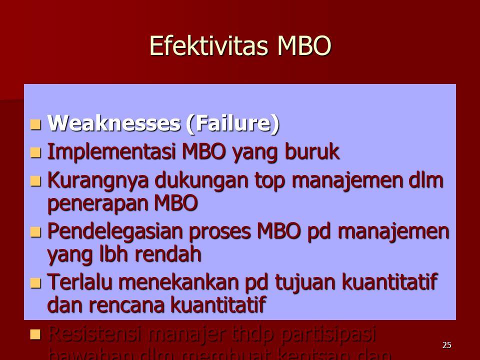 Efektivitas MBO Weaknesses (Failure) Weaknesses (Failure) Implementasi MBO yang buruk Implementasi MBO yang buruk Kurangnya dukungan top manajemen dlm penerapan MBO Kurangnya dukungan top manajemen dlm penerapan MBO Pendelegasian proses MBO pd manajemen yang lbh rendah Pendelegasian proses MBO pd manajemen yang lbh rendah Terlalu menekankan pd tujuan kuantitatif dan rencana kuantitatif Terlalu menekankan pd tujuan kuantitatif dan rencana kuantitatif Resistensi manajer thdp partisipasi bawahan dlm membuat keptsan dan rencana Resistensi manajer thdp partisipasi bawahan dlm membuat keptsan dan rencana 25