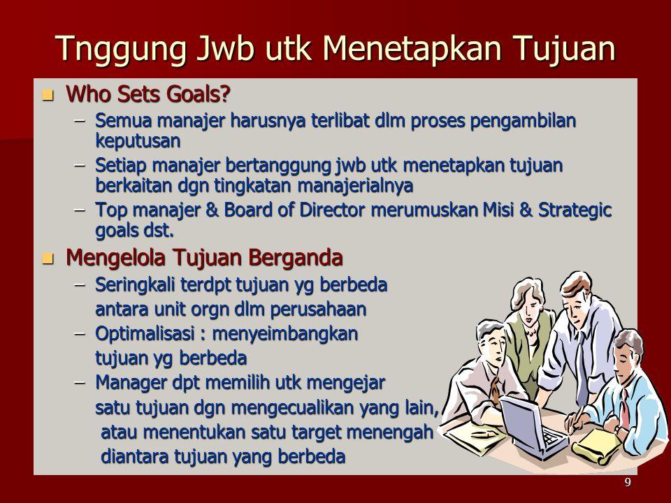 Tnggung Jwb utk Menetapkan Tujuan Who Sets Goals.Who Sets Goals.