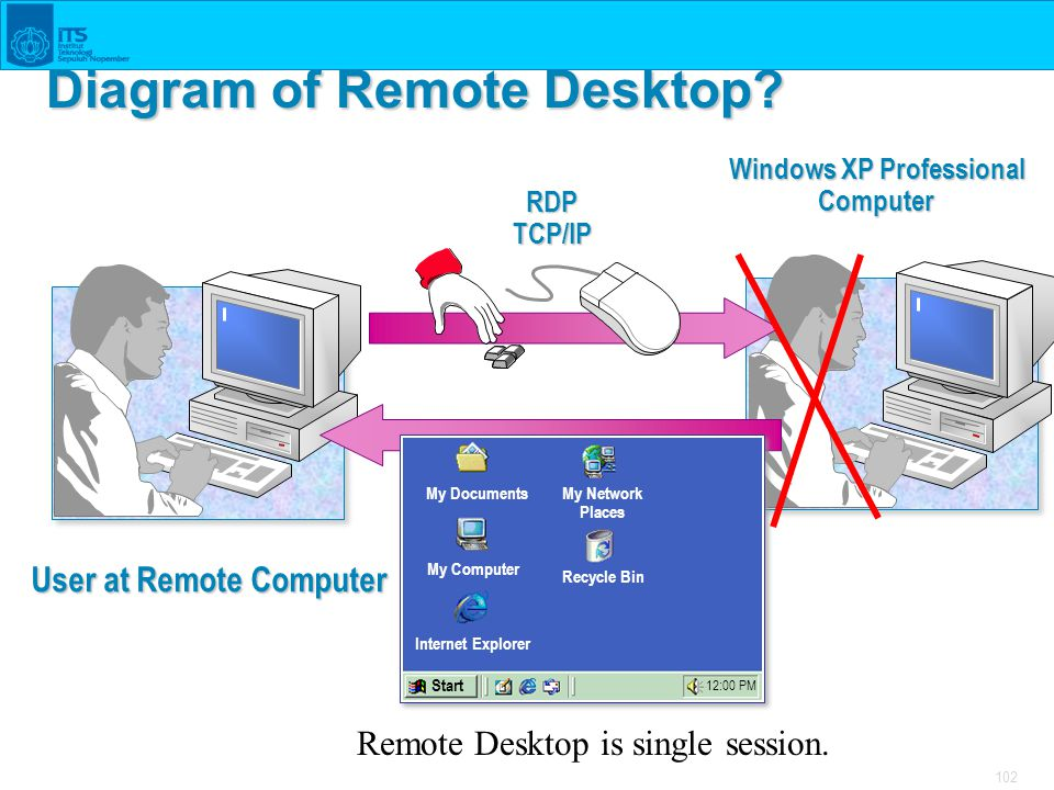 102 Diagram of Remote Desktop? My Documents My Computer My Network Places Internet Explorer Recycle Bin Start 12:00 PM RDPTCP/IP Windows XP Profession