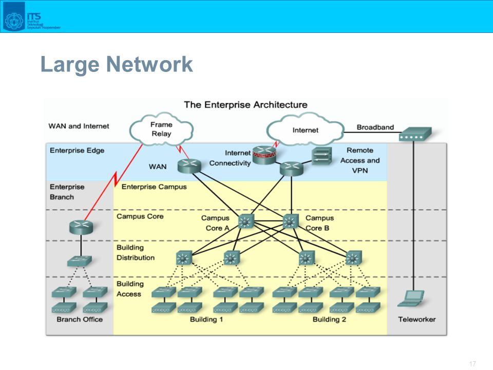 17 Large Network