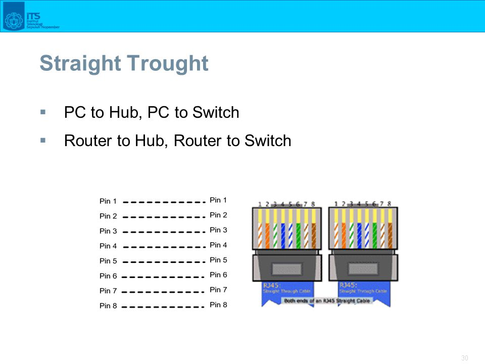 30 Straight Trought  PC to Hub, PC to Switch  Router to Hub, Router to Switch