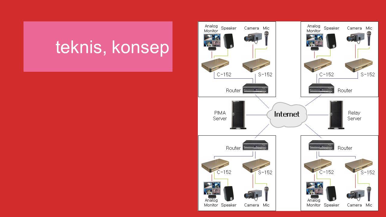 video conference menggunakan konversi dari suara diubah oleh mic menjadi sinyal suara, dan gambar diubah oleh kamera menjadi sinyal gambar.