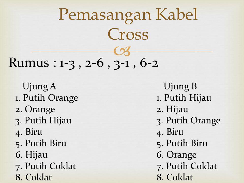  Pemasangan Kabel Cross Ujung A 1. Putih Orange 2.