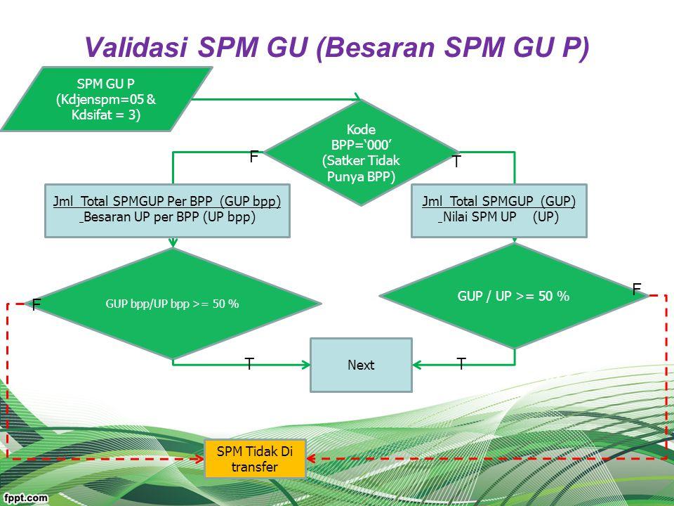Validasi SPM GU (Besaran SPM GU P) SPM GU P (Kdjenspm=05 & Kdsifat = 3) GUP / UP >= 50 % GUP bpp/UP bpp >= 50 % Kode BPP='000' (Satker Tidak Punya BPP