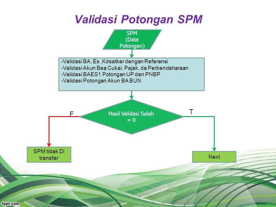 Validasi Potongan SPM SPM (Data Potongan) Hasil Validasi Salah = 0 -Validasi BA, Es,Kdsatker dengan Referensi -Validasi Akun Bea Cukai, Pajak, da Perb