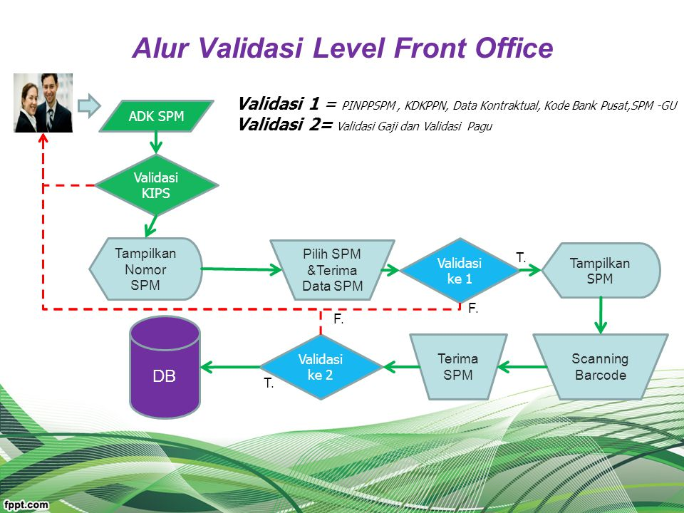 Alur Validasi Level Front Office ADK SPM Validasi KIPS Tampilkan Nomor SPM Pilih SPM &Terima Data SPM Validasi ke 1 Tampilkan SPM Scanning Barcode Ter