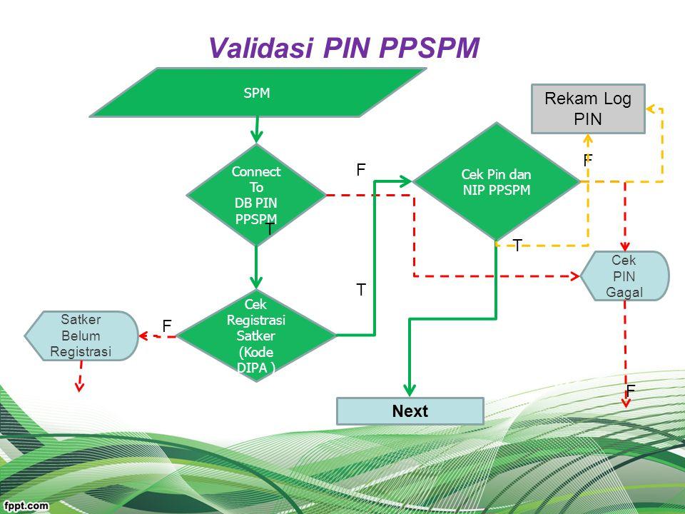 Validasi PIN PPSPM SPM Connect To DB PIN PPSPM Cek Registrasi Satker (Kode DIPA ) Satker Belum Registrasi Cek Pin dan NIP PPSPM Rekam Log PIN Cek PIN
