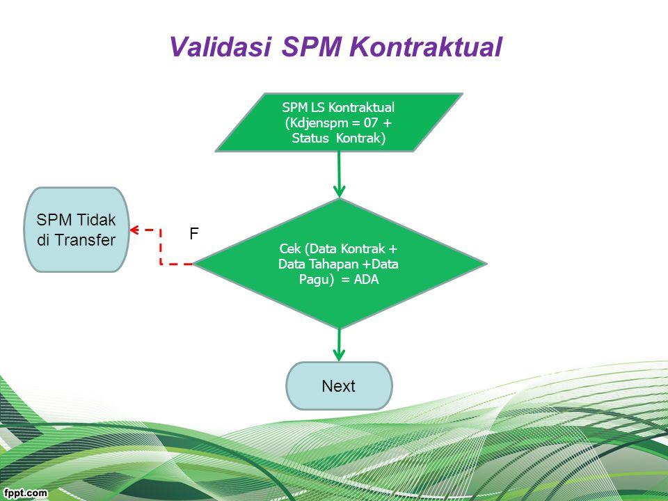 Validasi SPM Kontraktual SPM LS Kontraktual (Kdjenspm = 07 + Status Kontrak) Cek (Data Kontrak + Data Tahapan +Data Pagu) = ADA Next SPM Tidak di Tran