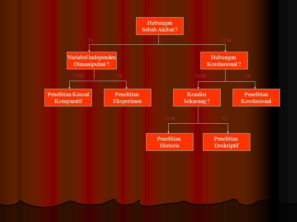 Klasifikasi Penelitian Kuantitatif Klasifikasi Penelitian Terapan Penelitian Dasar Tujuan Penelitian Historis Penelitian Deskriptif Studi Kasus dan Lapangan Penelitian Korelasional Penelitian Kausal Komparatif Penelitian Eksperimen Penelitian Opini Penelitian Empiris Penelitian Arsip Penelitian Tindakan Penelitian dan Pengembangan Penelitian Evaluasi Penelitian Deduktif Penelitian Induktif Karateristik Masalah Sifat dan Jenis Data