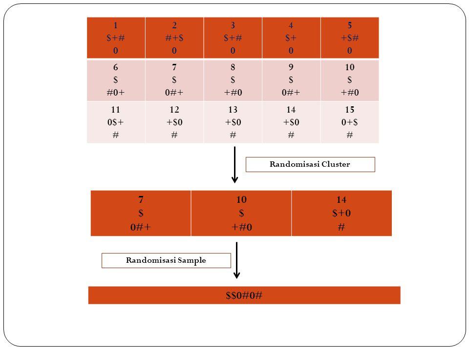 IV. CLUSTER RANDOM SAMPLING PENGAMBILAN CONTOH ACAK KELOMPOK Deskripsi : - Dalam cluster sampling unit samplenya adalah kelompok / kluster / grup (kum
